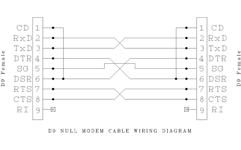 Null Modem Pinout. null modem serial cable pinout. null modem wiring diagra
