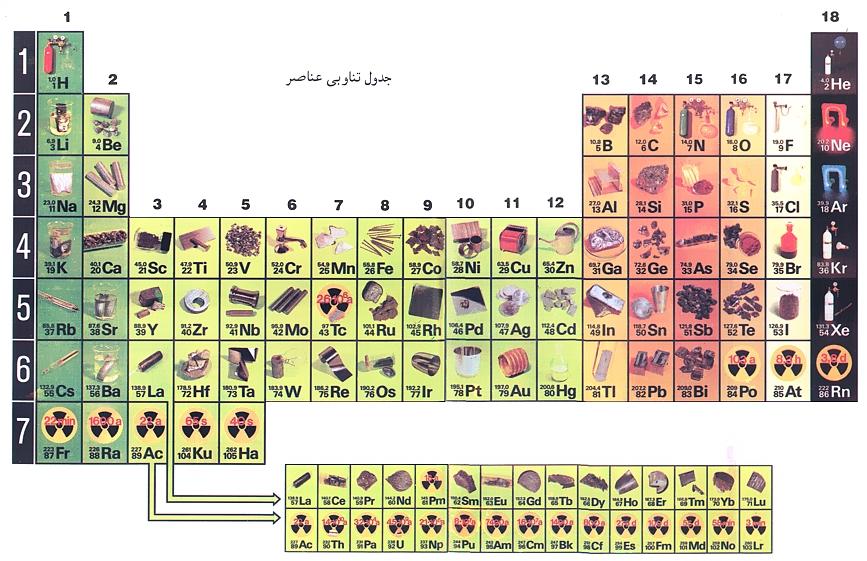 جدول تناوبي با اندازه بزرگ وشكل حعناصر