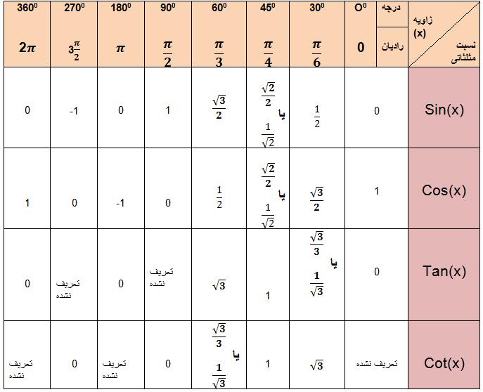 دانلود جدول نسبت های مثلثاتی