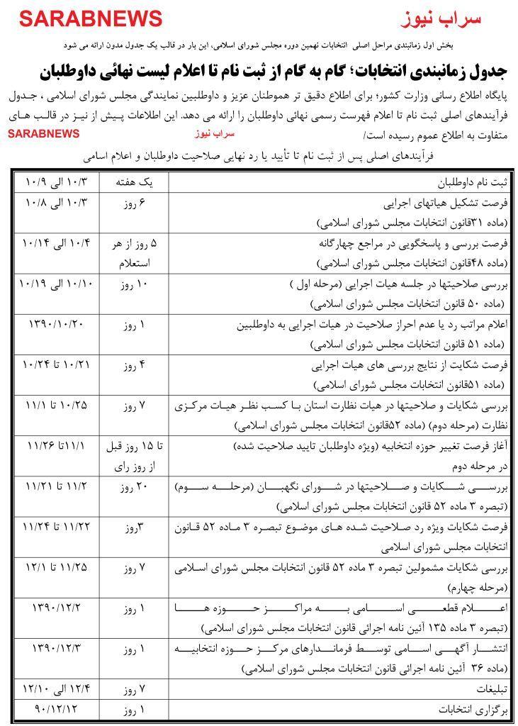 جدول زمانبندي انتخابات؛ گام به گام از ثبت نام تا اعلام ليست نهائي داوطلبان