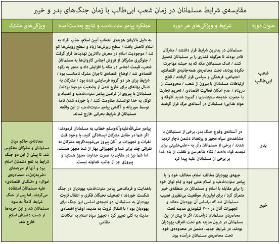 مقایسه شرایط مسلمانان در زمان شعب ابی طالب با زمان بدر و خیبر