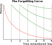 http://s2.picofile.com/file/7290528816/200px_ForgettingCurve_svg.png