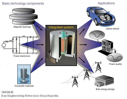 سیستم های جدید ذخیره سازی انرژی در چرخ طیار - A new flywheel energy storage systems