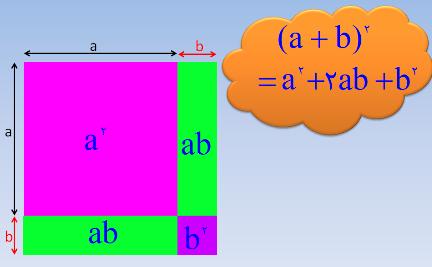 اثبات اتحادهای ریاضی با استفاده از انیمیشن