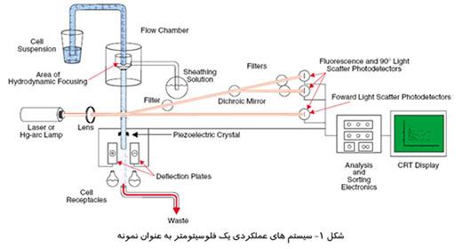 سیستم های عملکردی یک فلوسیتومتر به عنوان نمونه