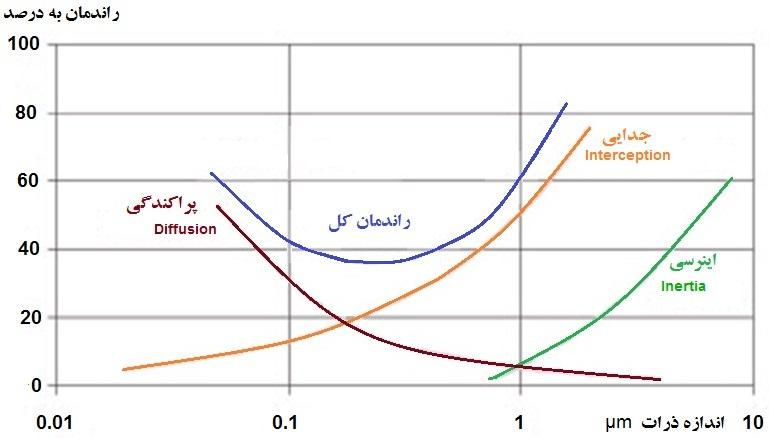 منحني راندمان بر حسب اندازه ذرات در يک فيلتر