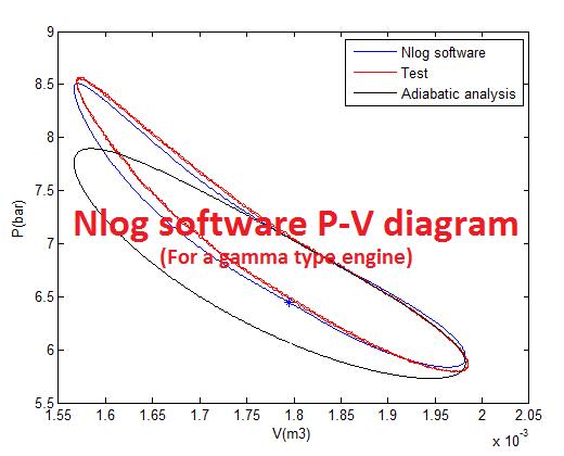 stirling engine analysis software rh stirling blogsky com stirlingmotor pv diagramm stirlingmotor pv diagramm