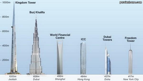 برج پادشاهی، بلندترین برج جهان