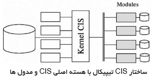 ساختار CIS تیپیکال با هسته اصلی CIS و مدول ها