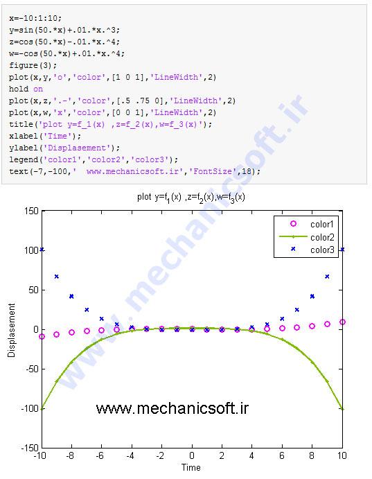 آموزش ترسیم نمودارهای دو بعدی در نرم افزار MATLAB