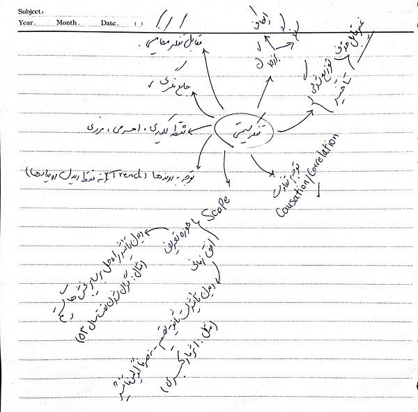 پروژه پایانی درس تفکر سیستمی