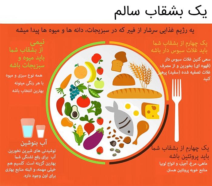 یک بشقاب غذایی سالم و مفید