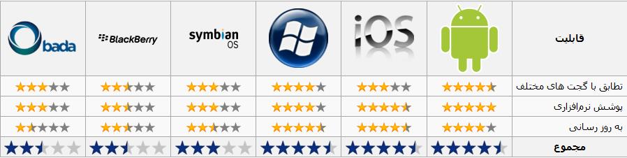 مقایسه قابلیت سیستم عامل های معرفی شده در وبلاگ اینستاگرامی ها