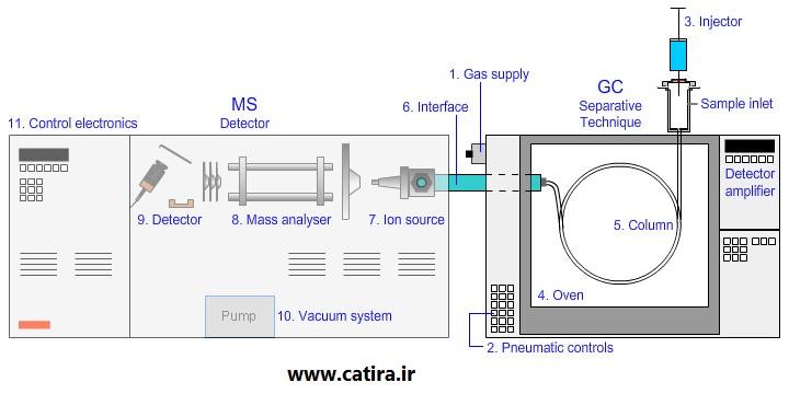 کروماتوگرافی گازی