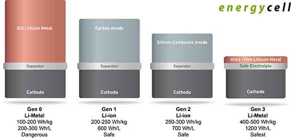 نسل جدید باتری لیتیومی