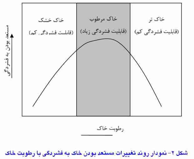 نمودار روند تغییرات مستعد بودن خاک به فشردگی با رطوبت خاک