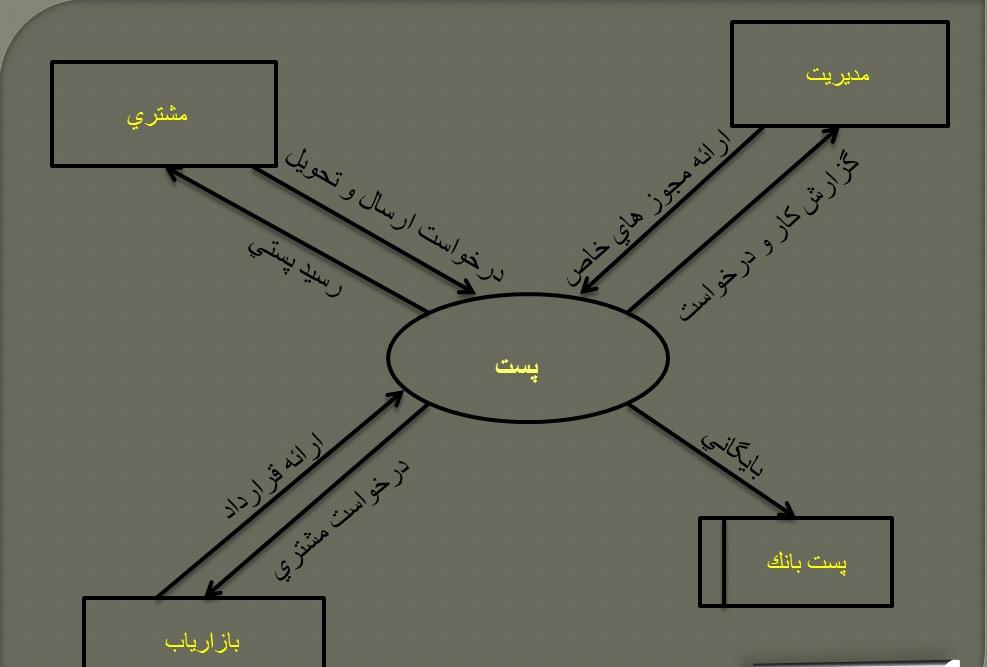 تحلیل سیستم اداره پست
