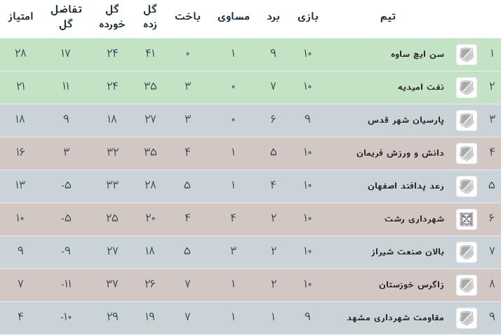 جدول رده بندی لیگ دسته اول فوتسال باشگاه های کشور - گروه ب