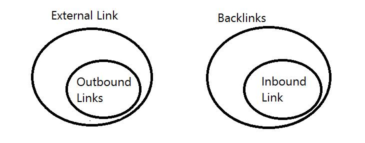 لینک، بک لینک و انواع آن 2