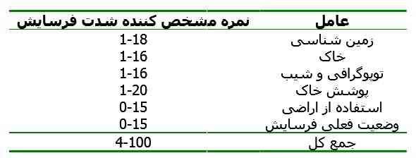جدول مشخص کننده شدت فرسایش