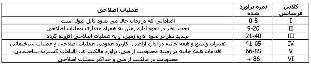 جدول کلاس بندی فرسایش خاک