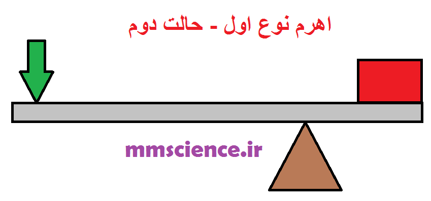http://s2.picofile.com/file/8286867884/نوع_اول_حالت_دوم.png