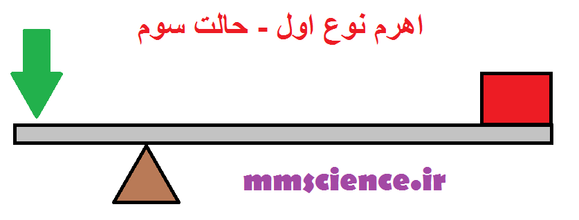 http://s2.picofile.com/file/8286868568/نوع_اول_حالت_سوم.png