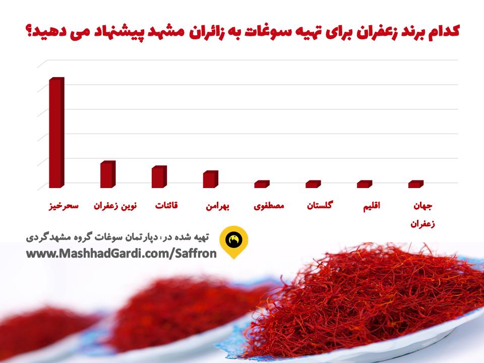 معرفی 8 برند برتر حوزه زعفران