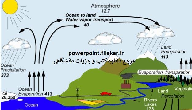 هیدرولوژی مهندسی