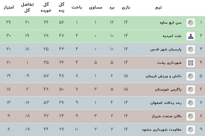 جدول رده بندی فوتسال لیگ یک - گروه ب