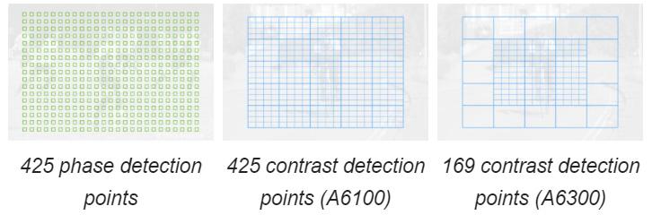 نقاط فوکوس در دوربینهای بدون آینه سونی