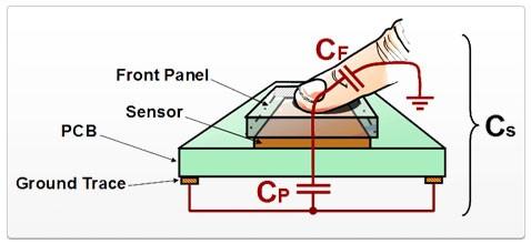 صفحه لمسی یا تاچ اسکرین خازنی